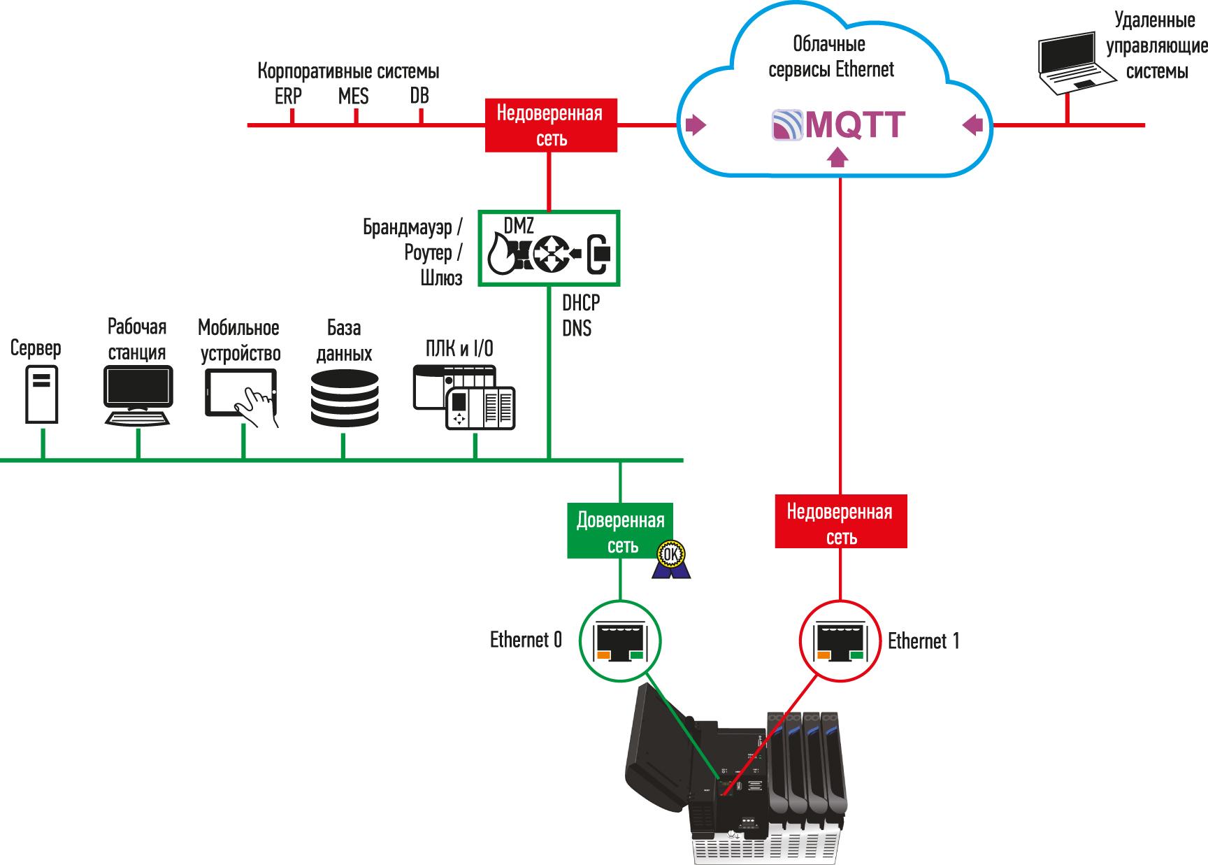 Исходящие протоколы, такие как MQTT, позволяют контроллерам безопасно инициировать соединения для передачи данных через брандмауэр и, не требуя открытия входящих портов, обеспечивают лучшую безопасность