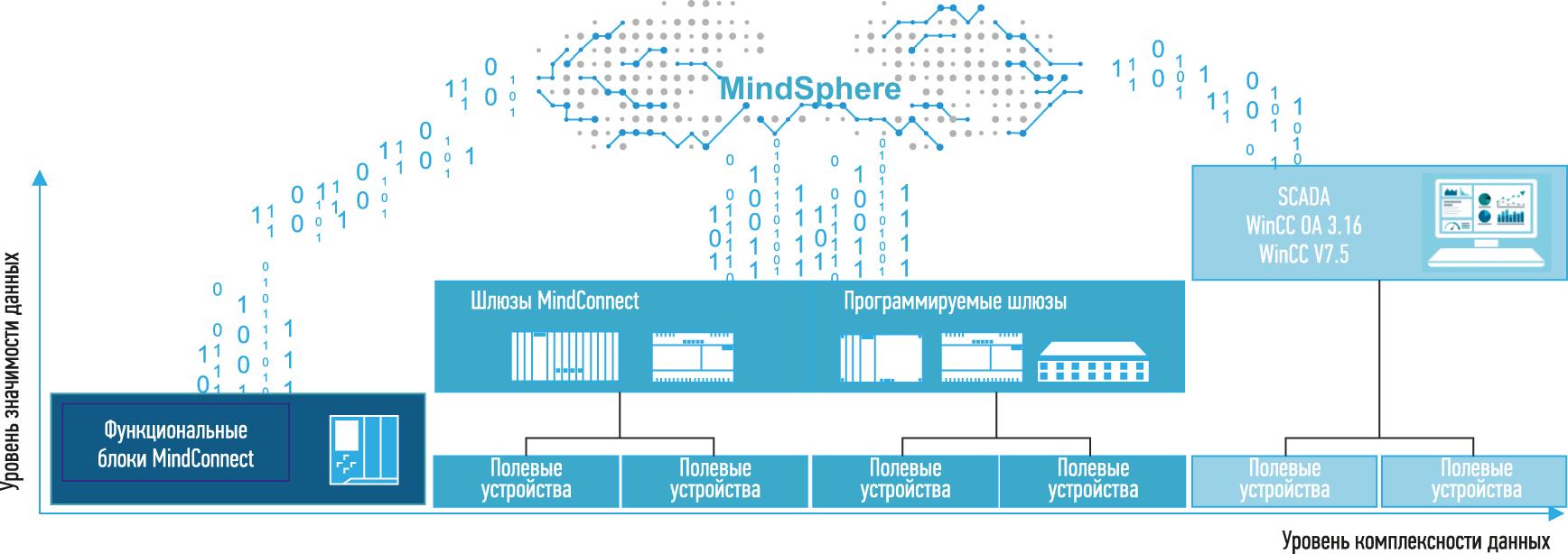 Способы интеграции с MindSphere полевого оборудования