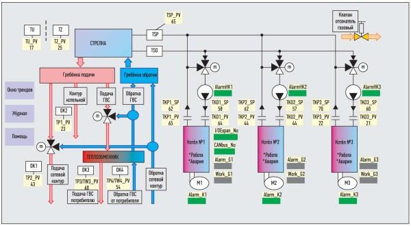 Мнемосхема технологического процесса котельной