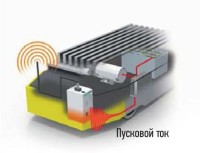 Влияние пускового тока на беспроводное устройство