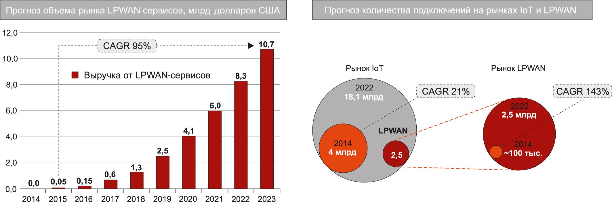 Прогноз развития рынков IoT и LPWAN