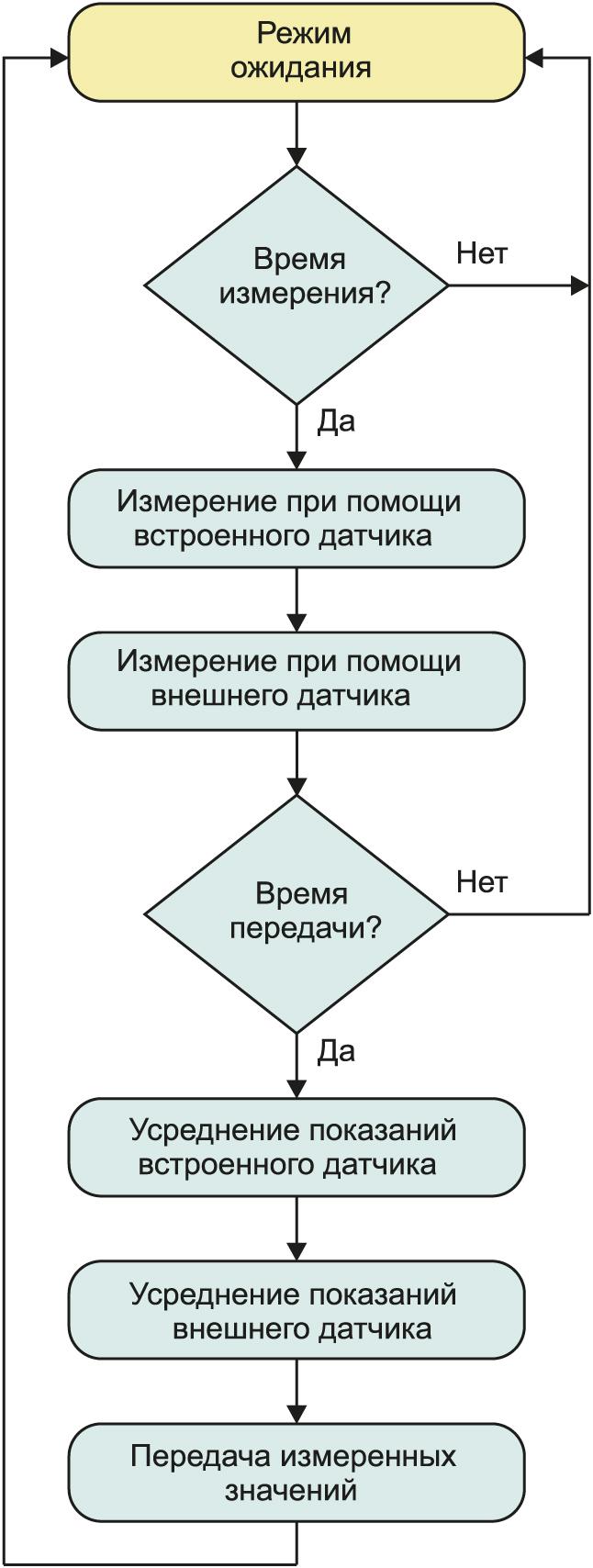 алгоритм работы беспроводных устройств Adeunis