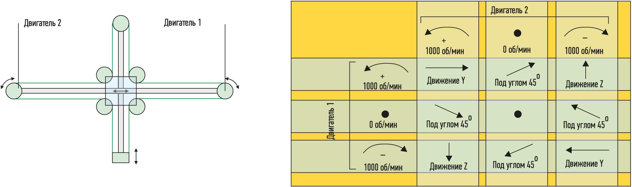 Принцип действия Т-портала