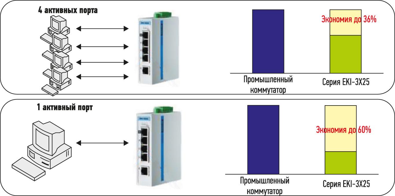 IEEE 802.3az