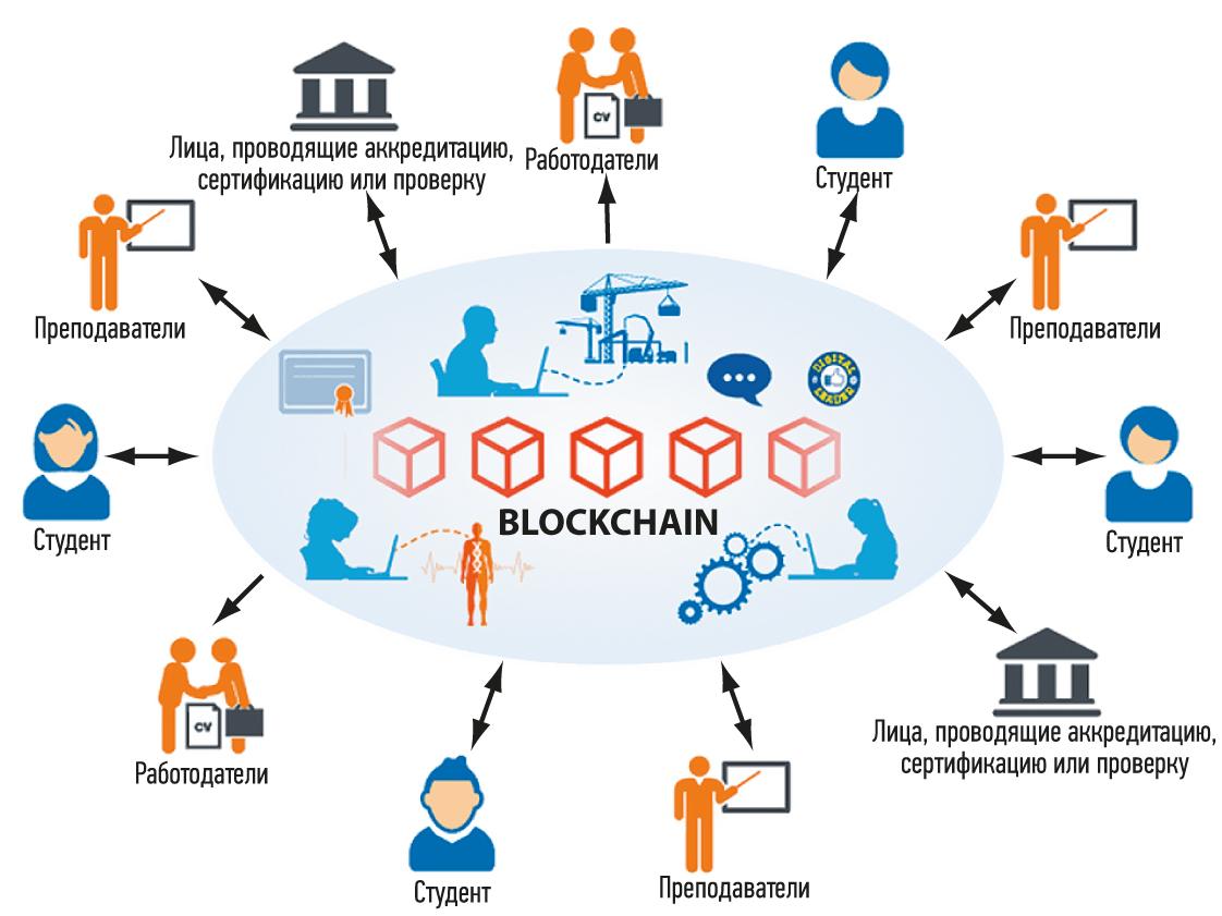 Blockchain + IoT