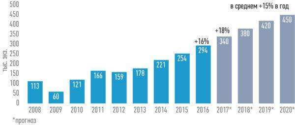 Количество роботов, установленных во всем мире в 2008–2016 гг., и прогнозы на результаты 2017–2020 гг.
