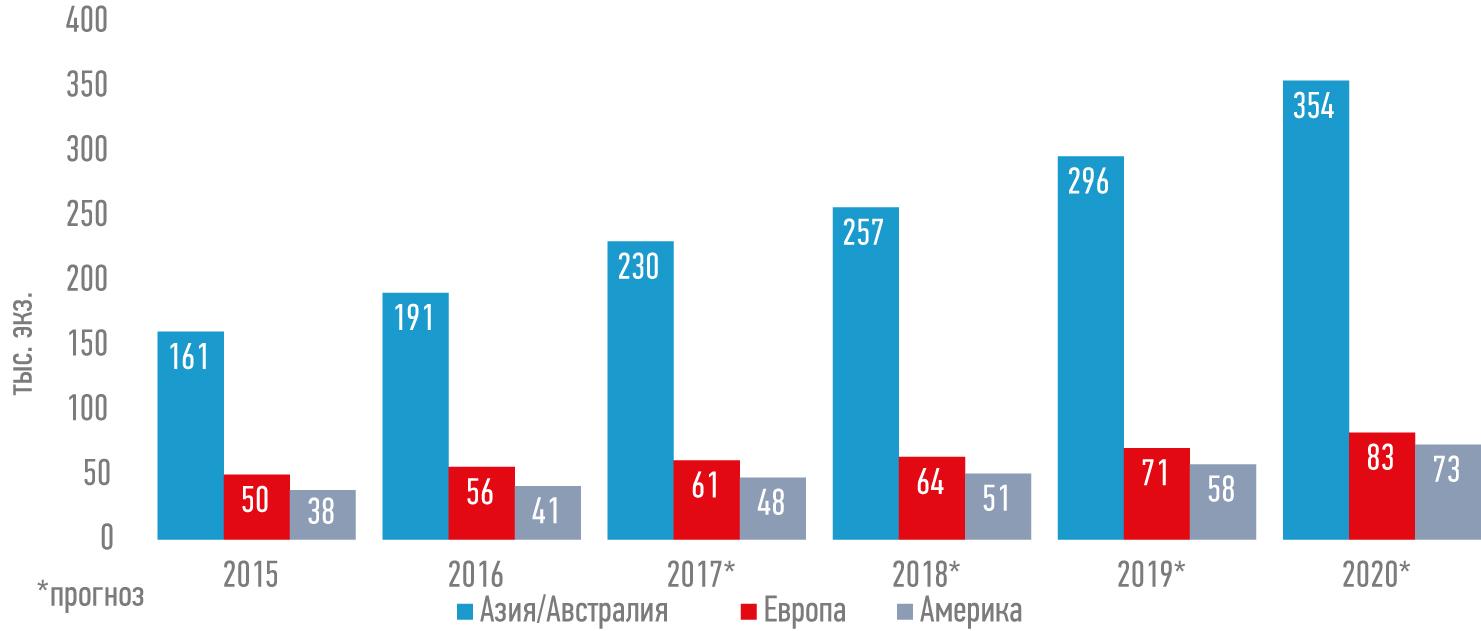 Количество роботов, установленных в Азии в 2015–2016 гг., по сравнению с показателями в Европе и Америке. Прогнозы на 2017–2020 гг. Источник: IFR