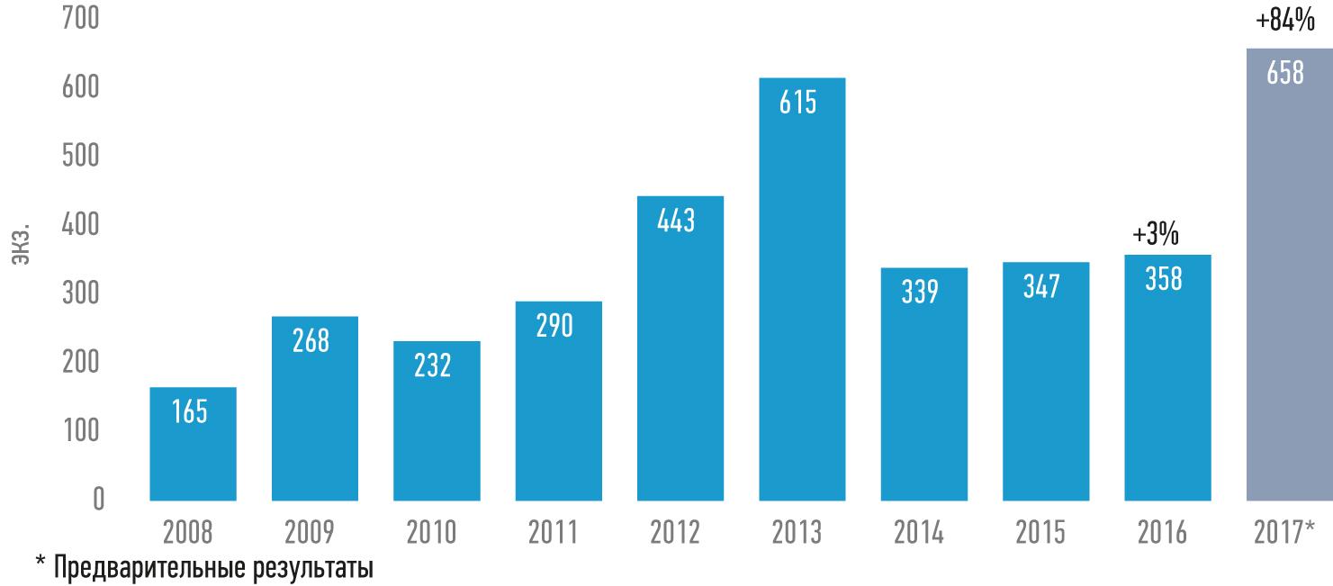 Количество роботов, установленных в России в 2008–2016 гг., и прогноз на результаты 2017 г