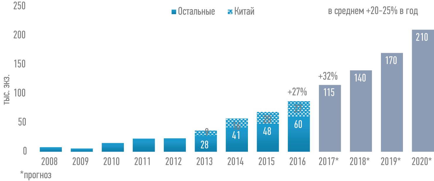 Количество роботов, установленных в Китае в 2008–2016 гг. и прогнозы на результаты 2017–2020 гг