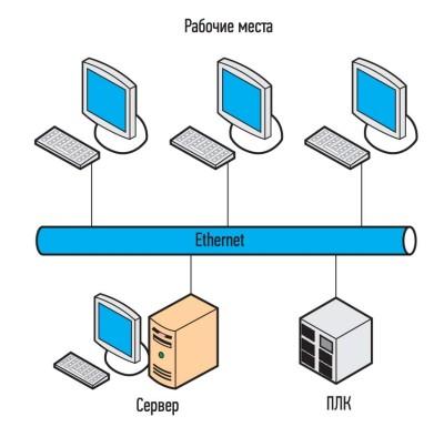 Рис. 6. Структурная схема системы на базе сервера
