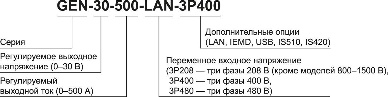 Расшифровка наименований источников питания серии Genesys 3U