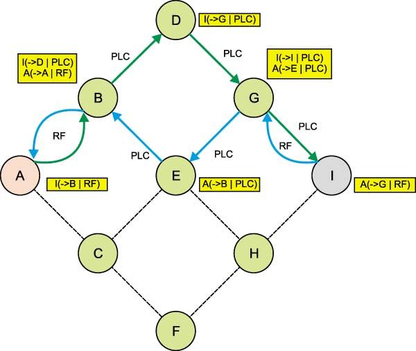 Несимметричные маршруты гетерогенной сети
