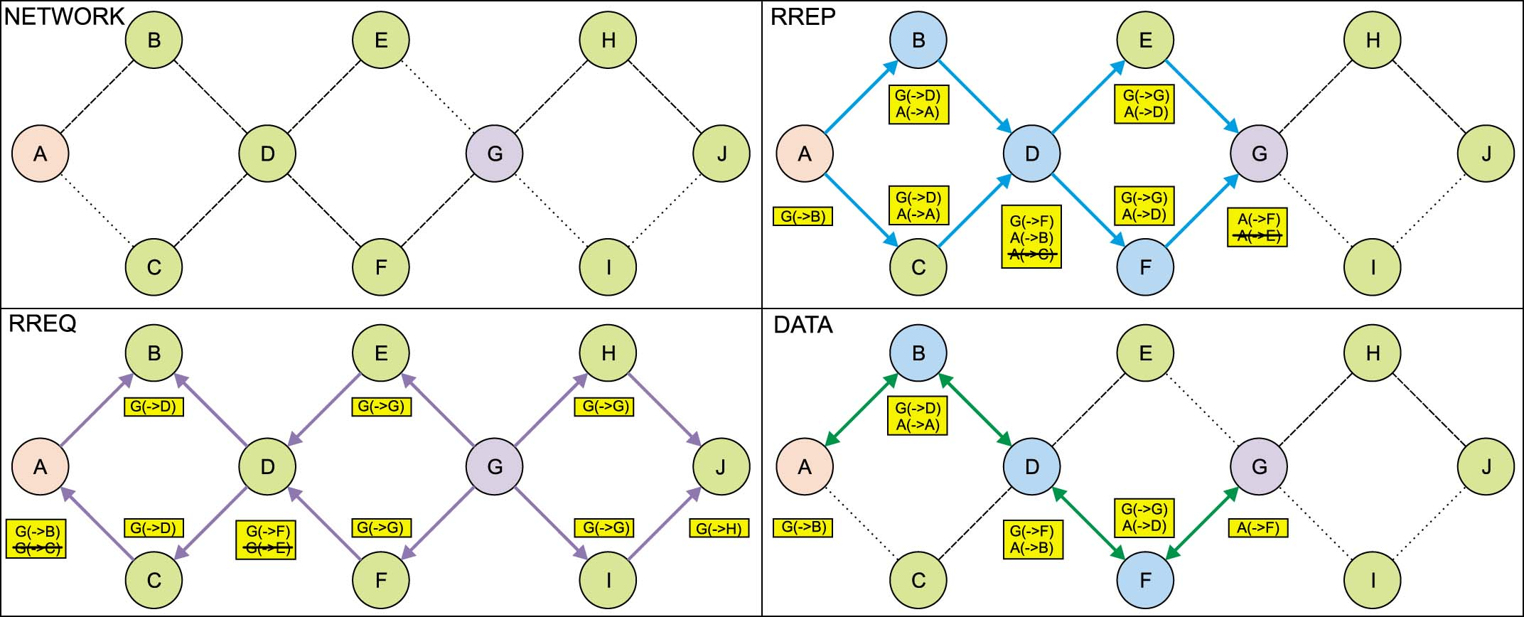 Алгоритм маршрутизации LOADng