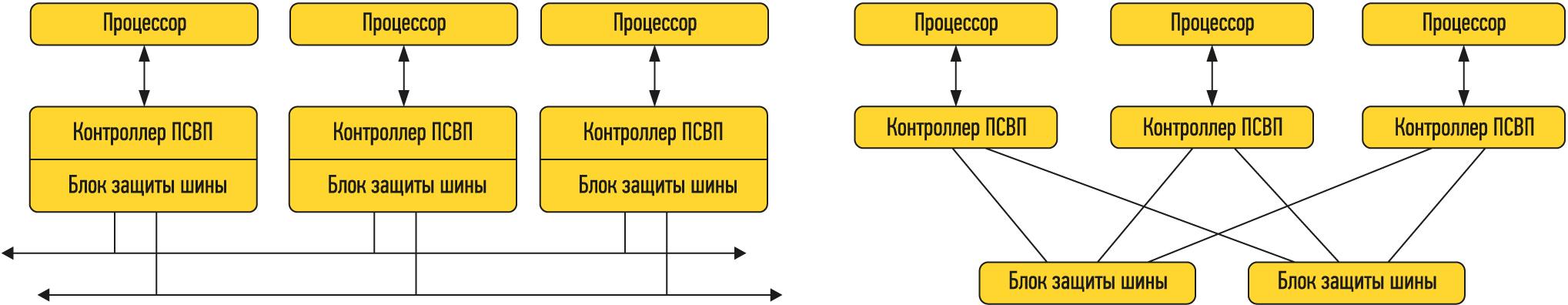 синхронно-временный протокол