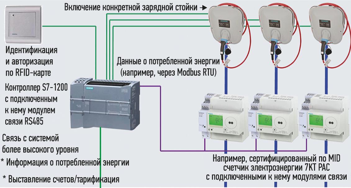 модель энергопотребление