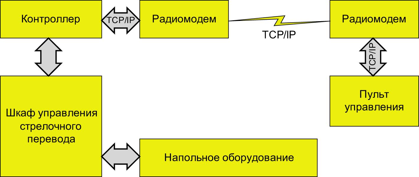 линия занята перевод брокеры в получении кредита в спб