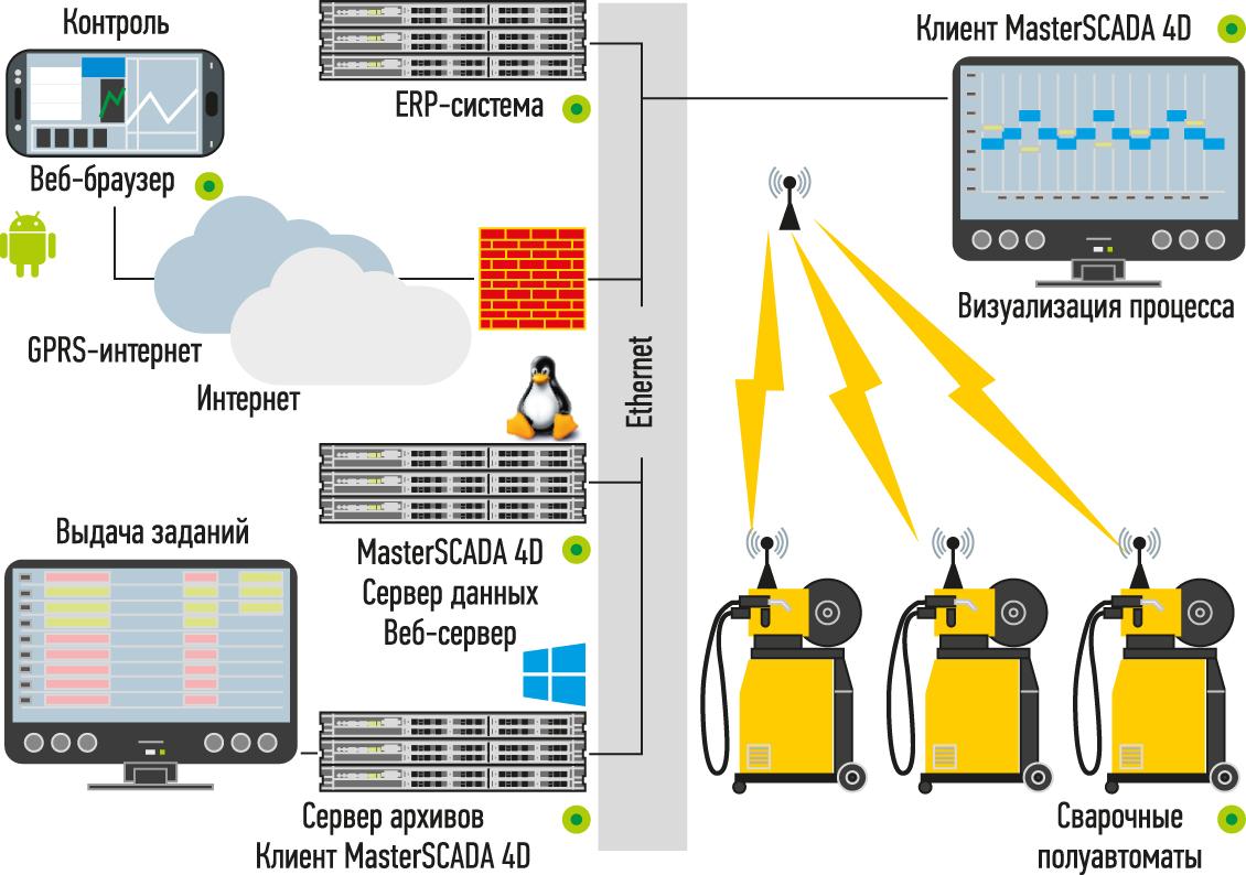 Структура информационной системы сварочного цеха «Ростсельмаш»