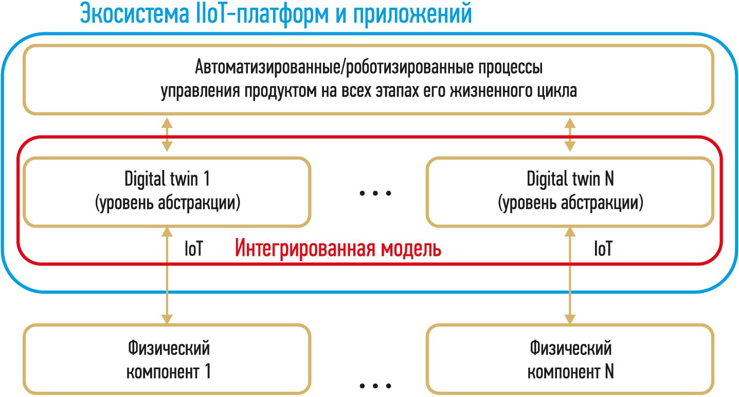 Роль IIoT-платформ и приложений в решении такой задачи, как сквозная оптимизация цепочки создания добавленной стоимости киберфизических систем