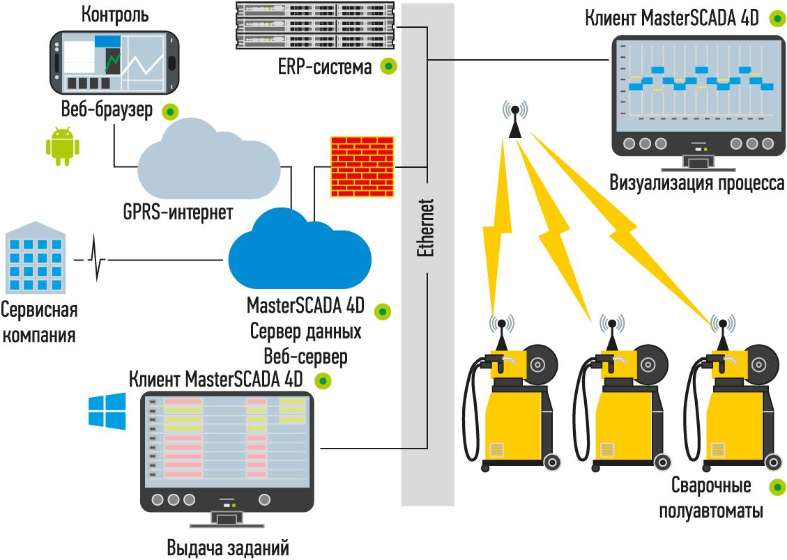 Структура информационной системы сварочного цеха «Ростсельмаш» (связь с облачным сервисом)