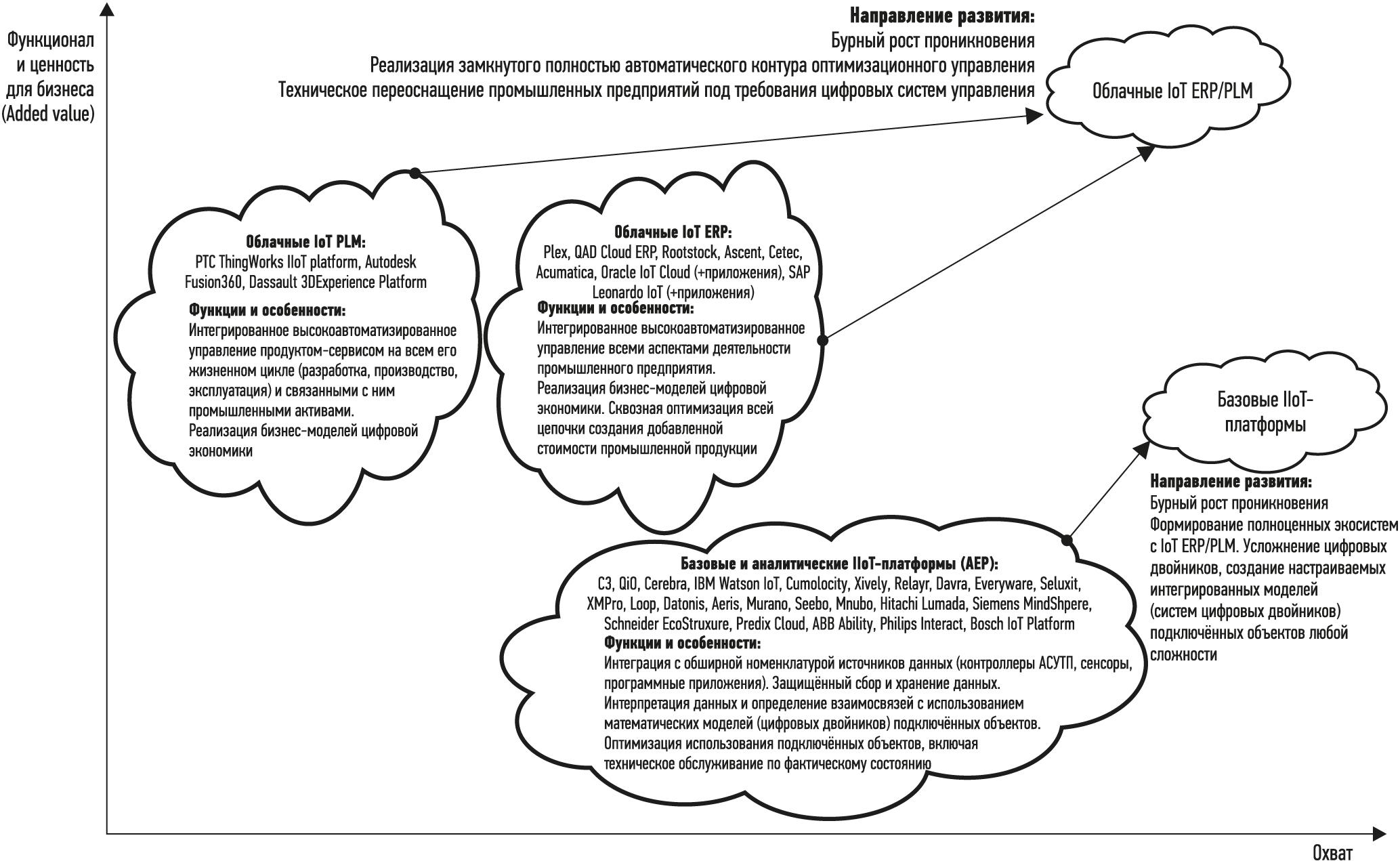 Развитие экосистемы промышленных облачных IIoT-платформ и приложений