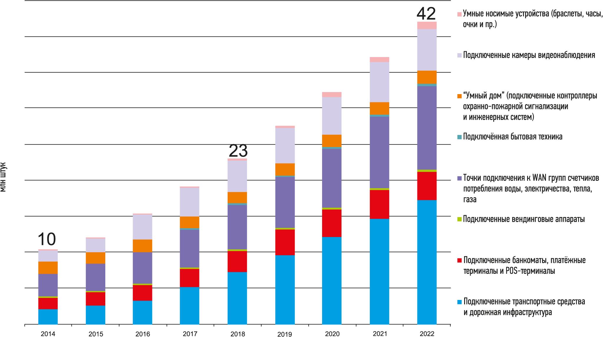 Российский рынок IoT/M2M — подключенные устройства по видам применений