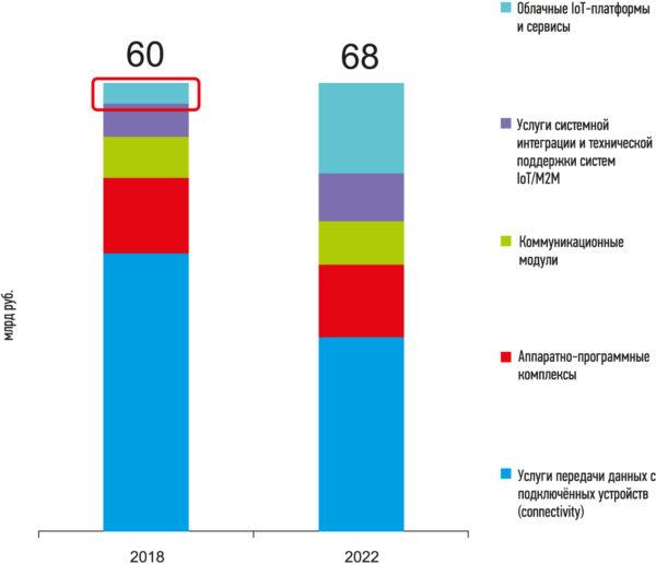 Российский рынок IoT/M2M — объем и структура рынка в денежном выражении
