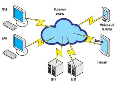 Структурная схема системы на базе облачного сервера