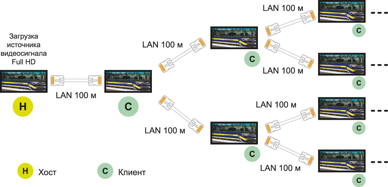 Схема подключения daisy chain