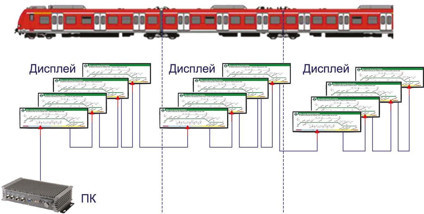 сеть дисплеев в поезде