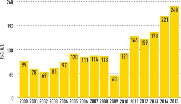 Рис. 1. Объем мировых продаж промышленных роботов в 2000-2015 гг.