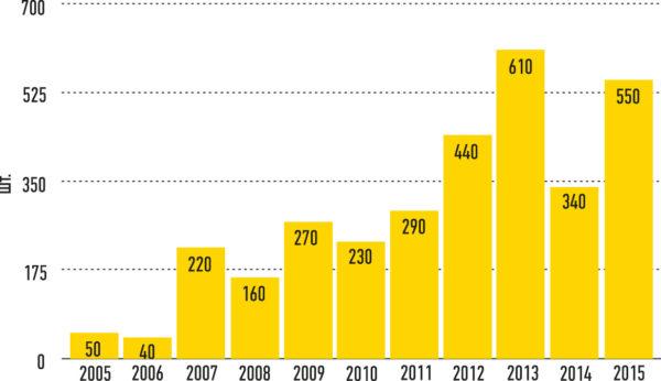 Рис. 2. Число инсталлированных промышленных роботов в России (2005-2015 гг.)