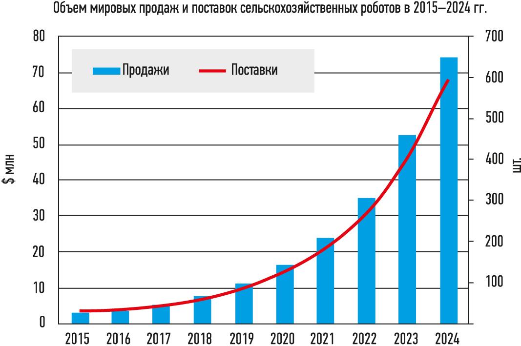 Поставки сельскохозяйственных роботов в мире в 2015-2024