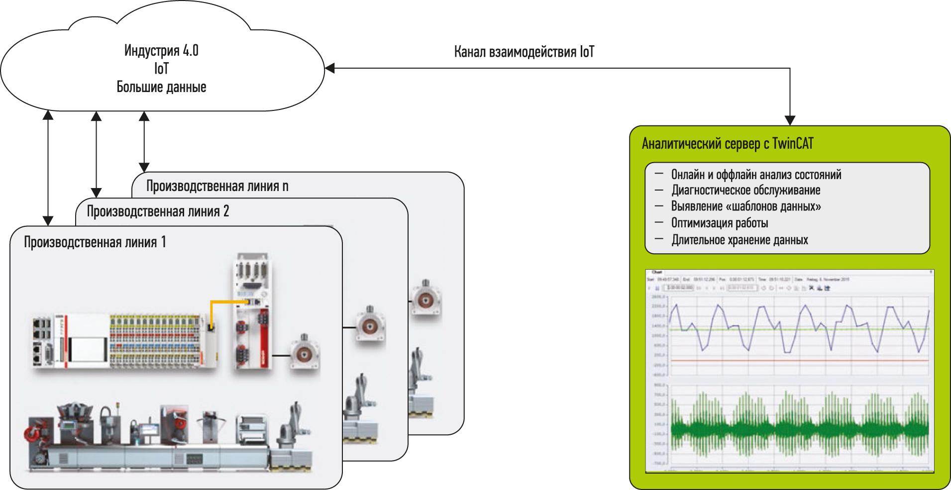 Рисунок. Информация, доступ к которой обеспечивается реализацией в производстве IIoT