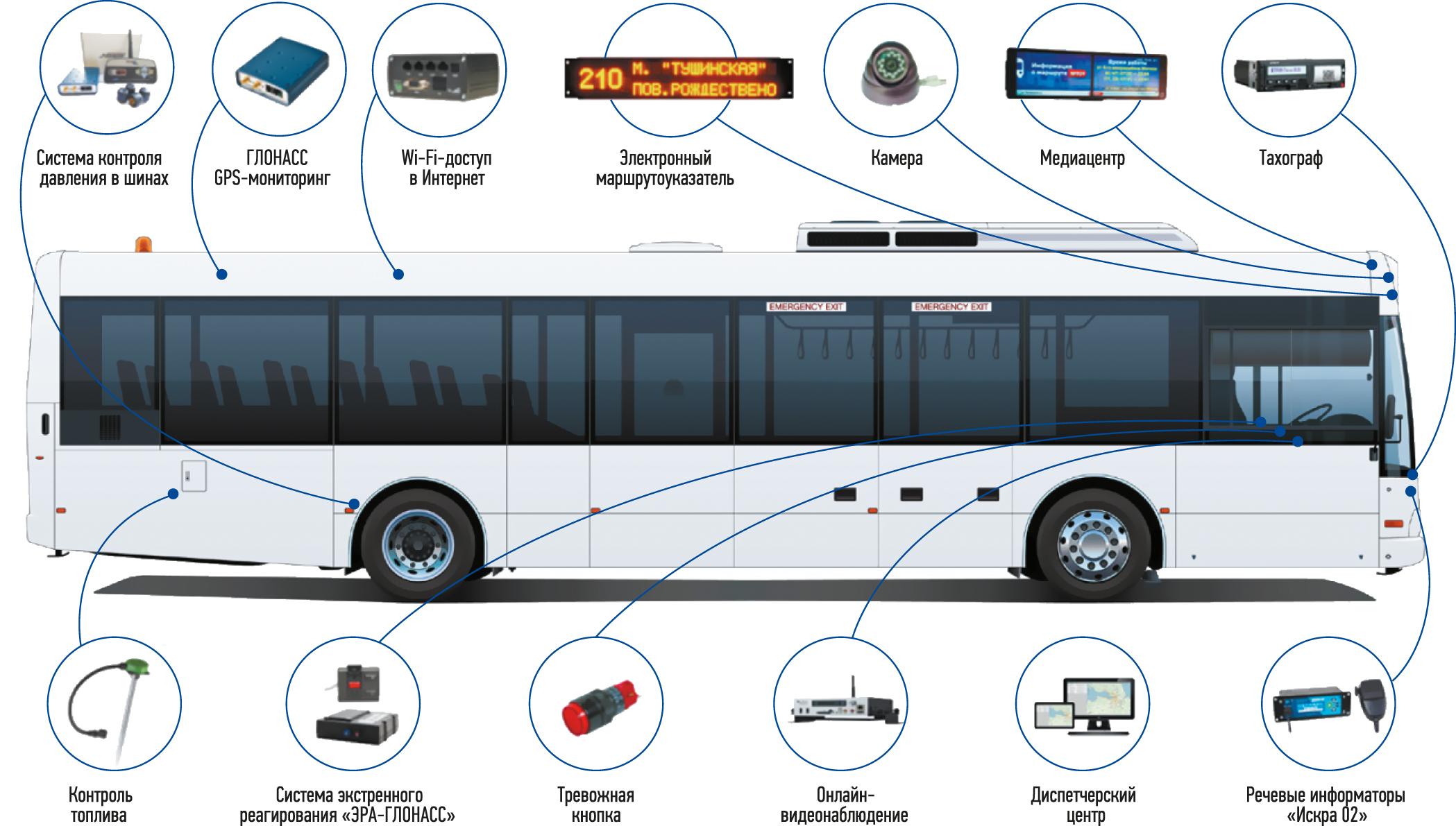 «Умный» автобус