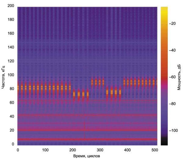 Постоянные и периодические шумы в канале PLC в диапазоне CENELEC A