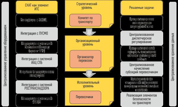 Инфраструктура АСУ ГПТ, Санкт-Петербург
