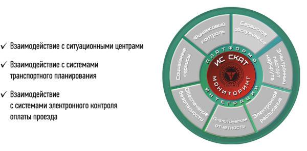 Интеграция всех приложений в единое информационное пространство