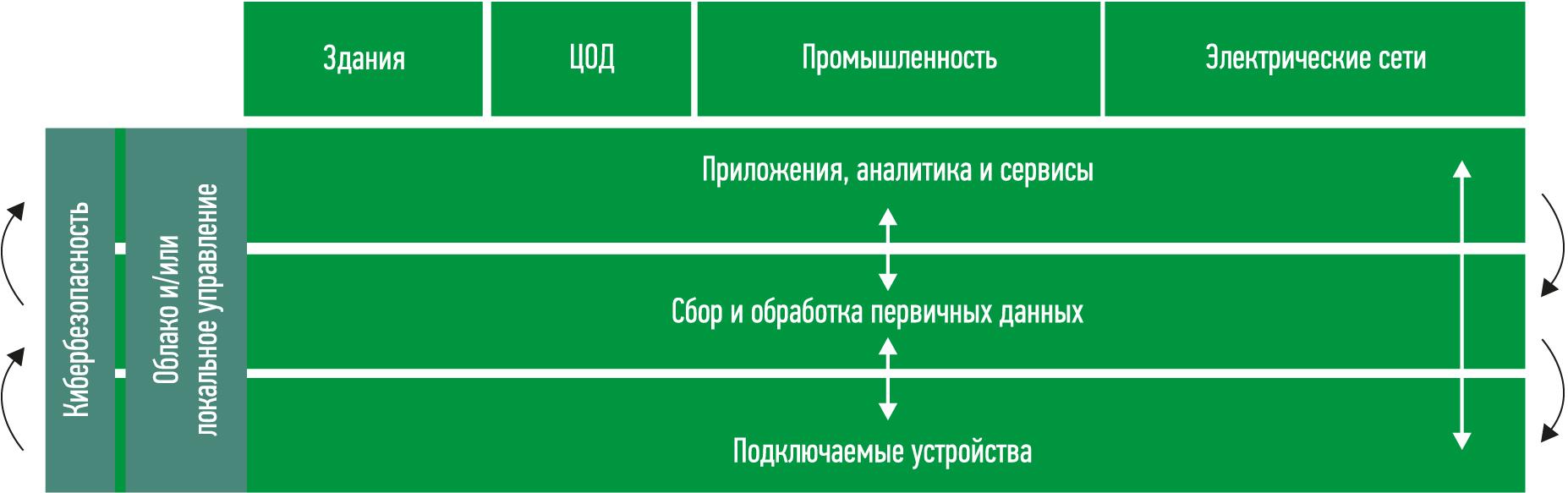 Архитектура EcoStruxure