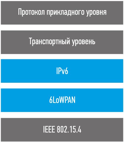IPv6 поверх 6LoWPAN