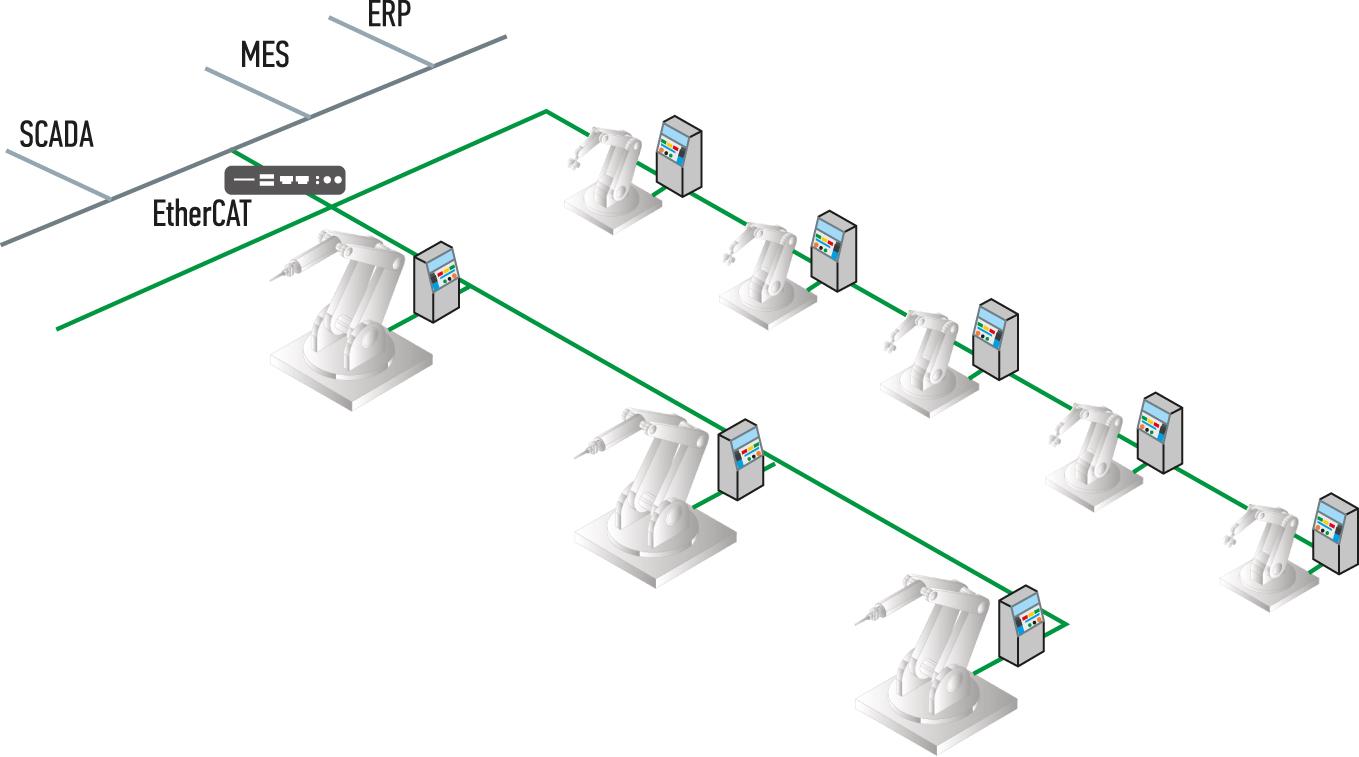 EtherCAT — решение для полевых шин сети предприятия