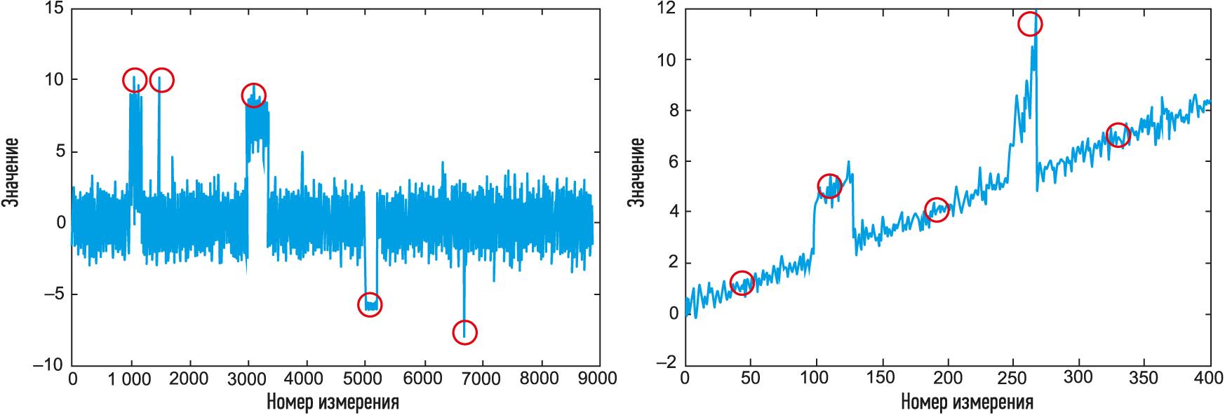 Использование классических методов машинного обучения для определения отклонения параметров работы от нормальных значений
