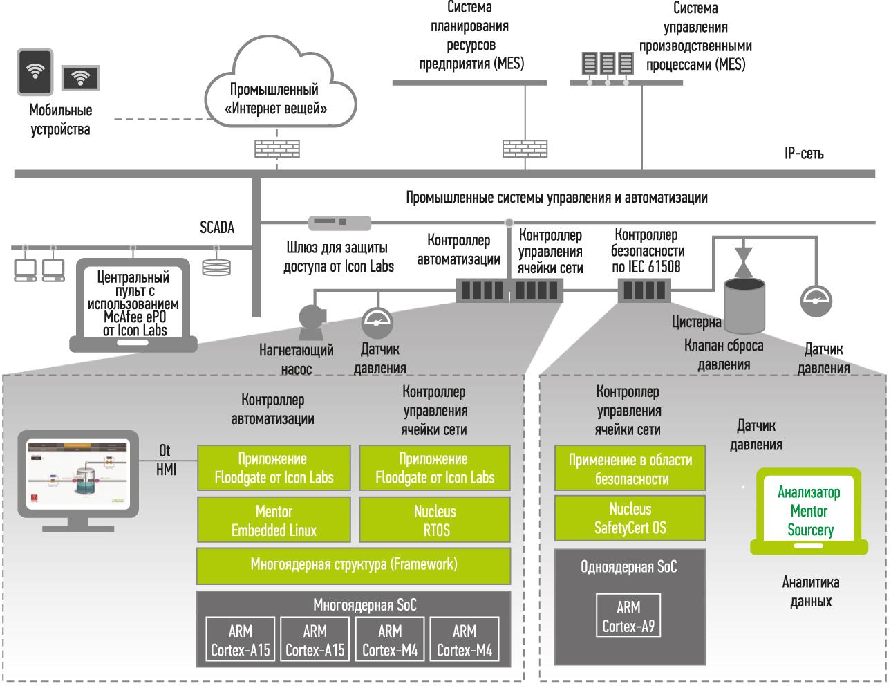 Реализация многоплатформенного подхода с помощью решений Mentor