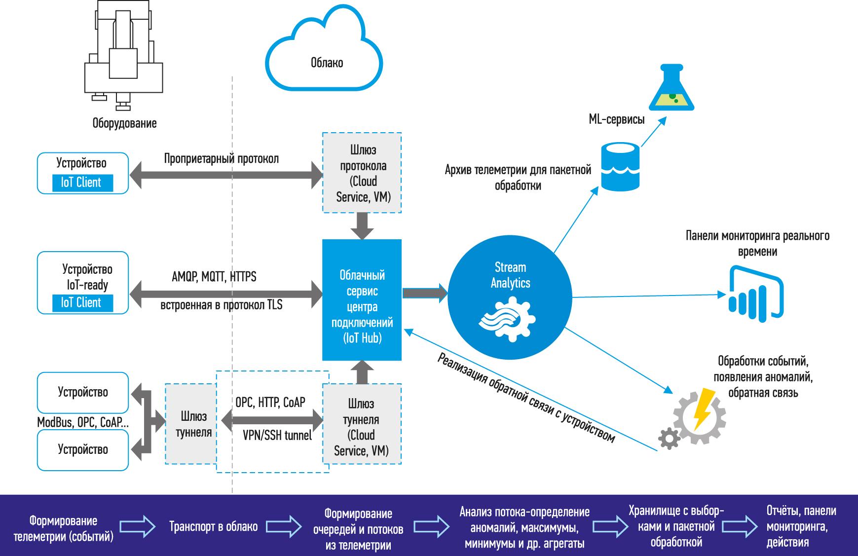 Архитектура системы поиска аномалий с использованием облачной службы Azure Stream Analytics