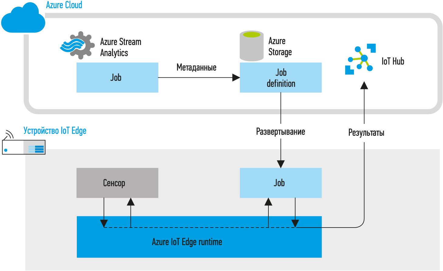 Развертывание облачного сервиса Azure Stream Analytics в виде контейнера