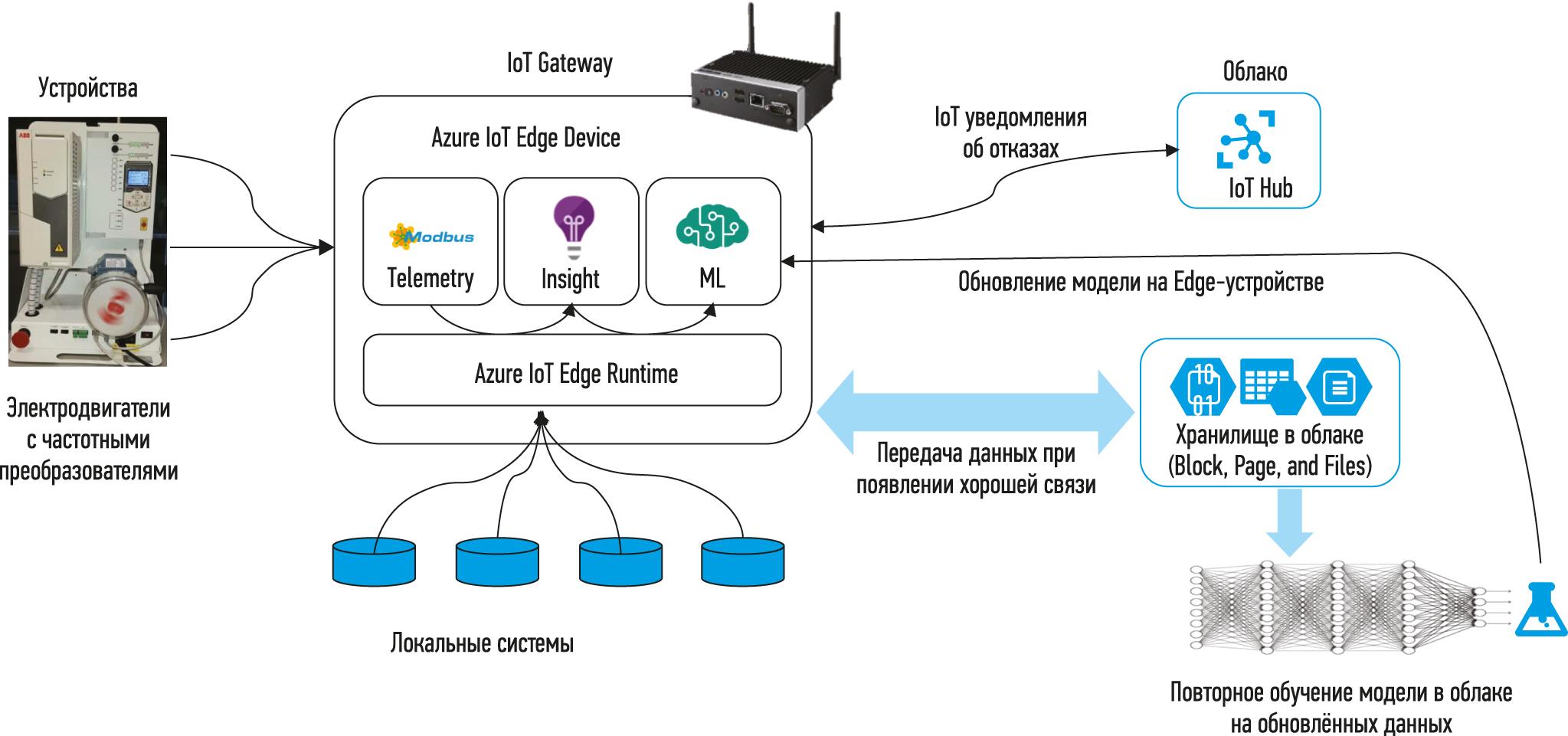 Схема архитектуры системы анализа аномалий в работе электродвигателя