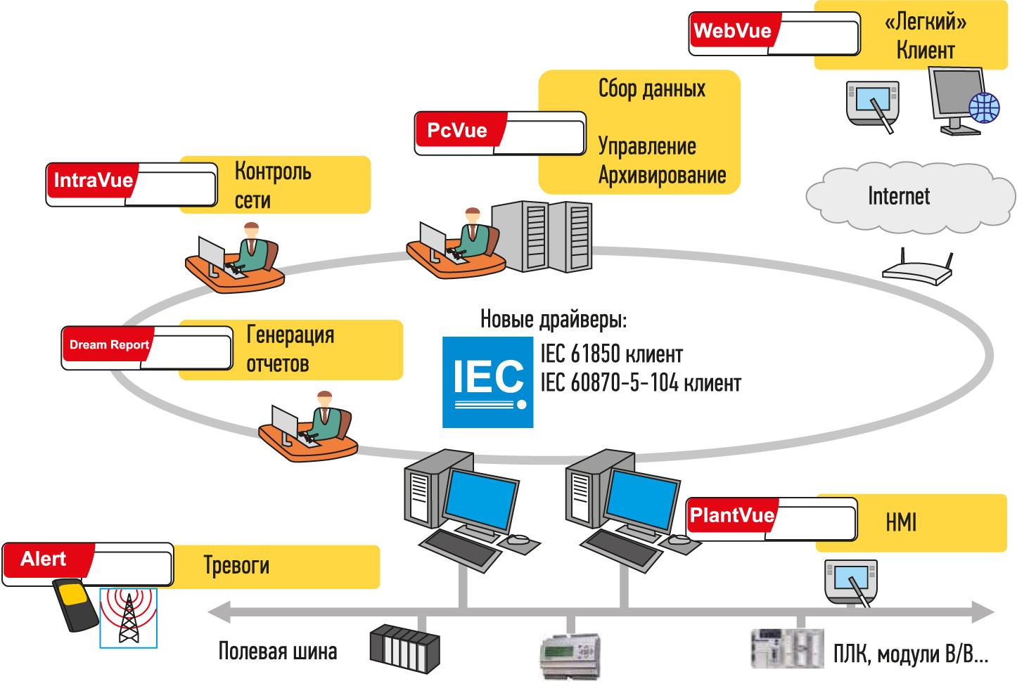 Пример системы на основе PcVue 10
