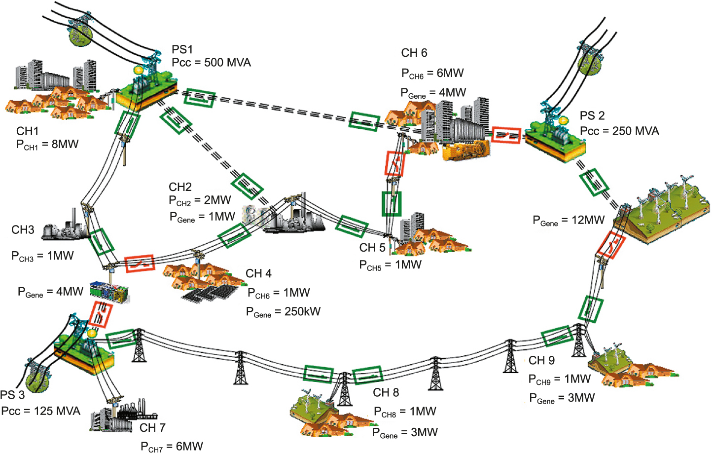 Топология реальной французской сети распределения электроэнергии с тремя различными подстанциями