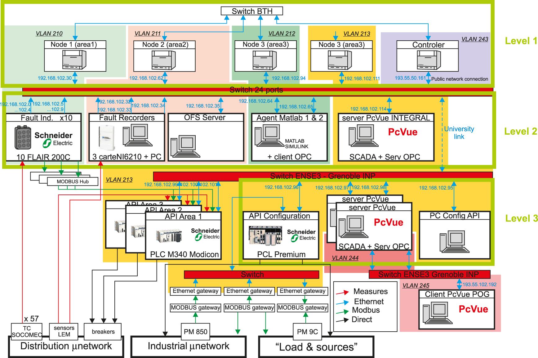 Пример типового решения с использованием PcVue в проекте INTEGRAL