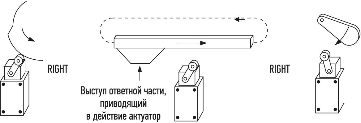 Приведение в действие актуатора концевого выключателя