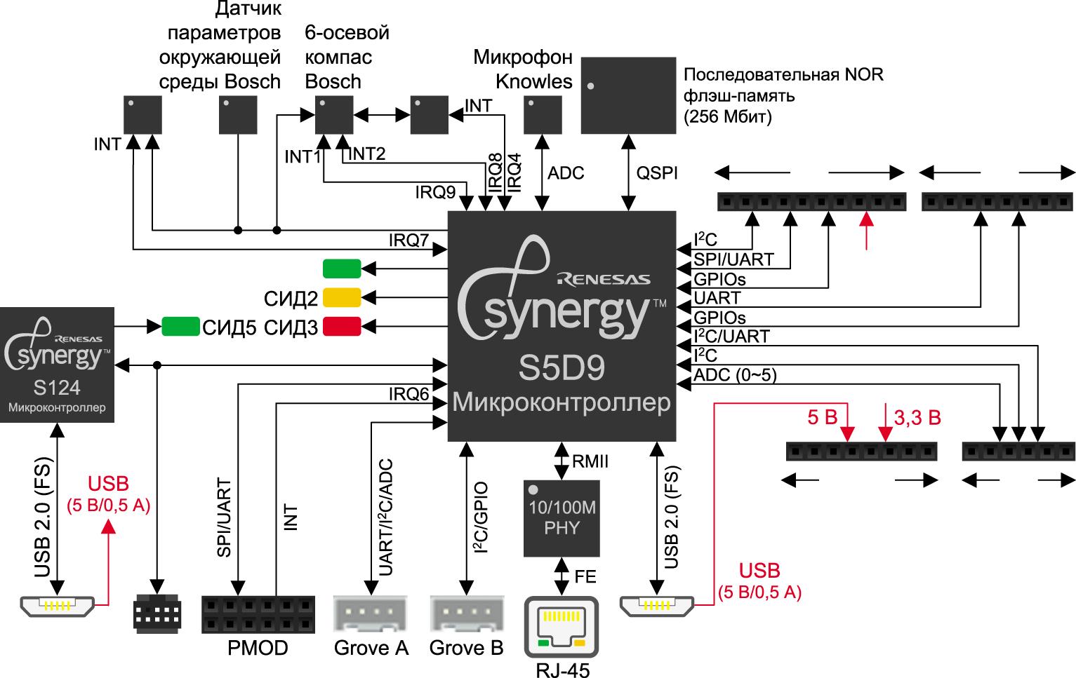 Блок-схема платы микроконтроллера с поддержкой периферийных
